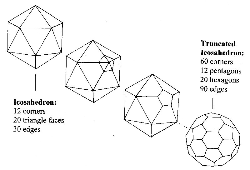 truncating the icosahedron